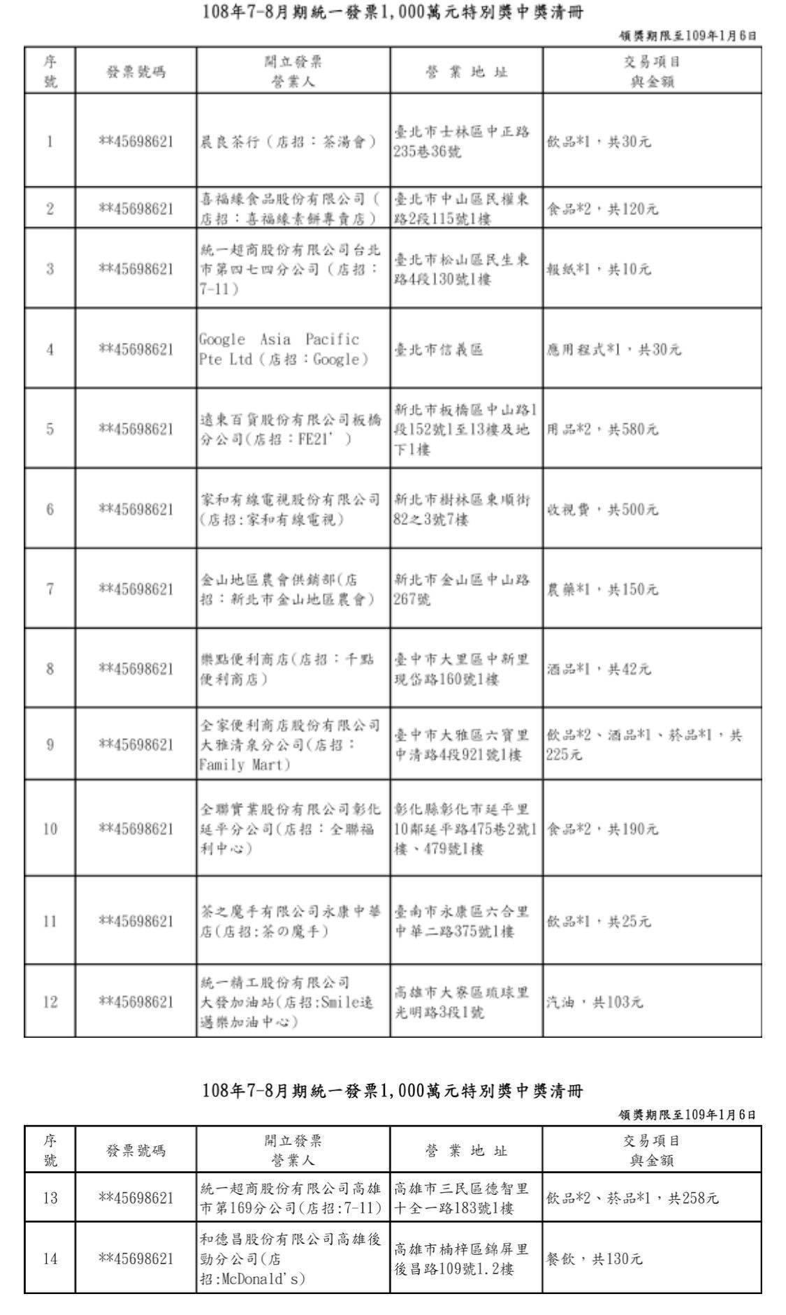 2019年7~8月統一發票「1000萬特別獎中獎清冊」。圖/取自財政部