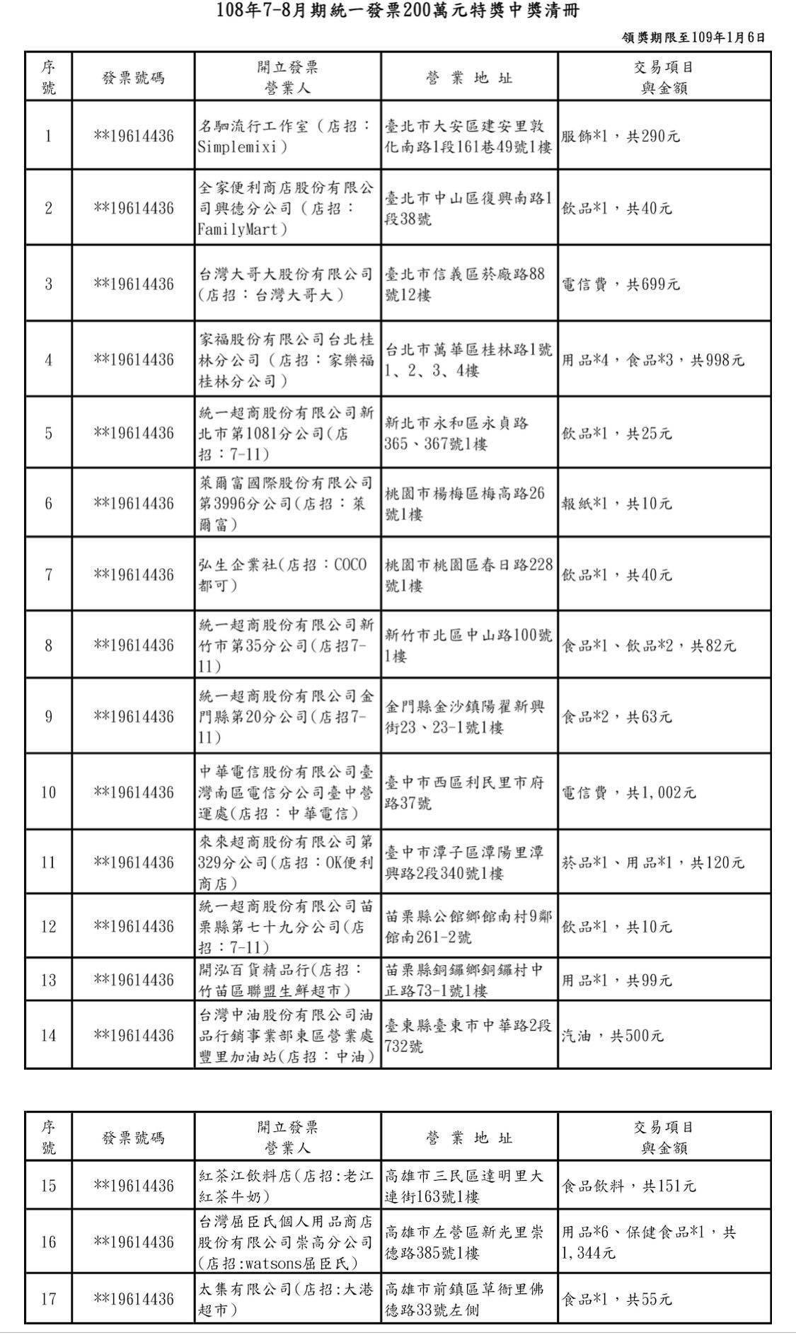 2019年7~8月統一發票「200萬特別獎中獎清冊」。圖/取自財政部