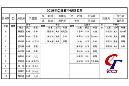 亞錦賽/名單出爐 張育成、林子偉組大聯盟防線