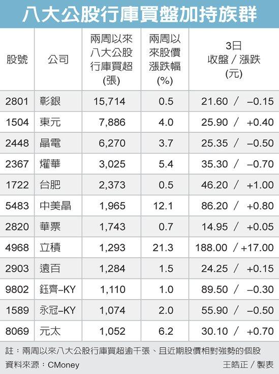 八大公股行庫買盤加持族群 圖/經濟日報提供
