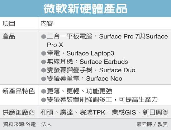 微軟新硬體產品 圖/經濟日報提供