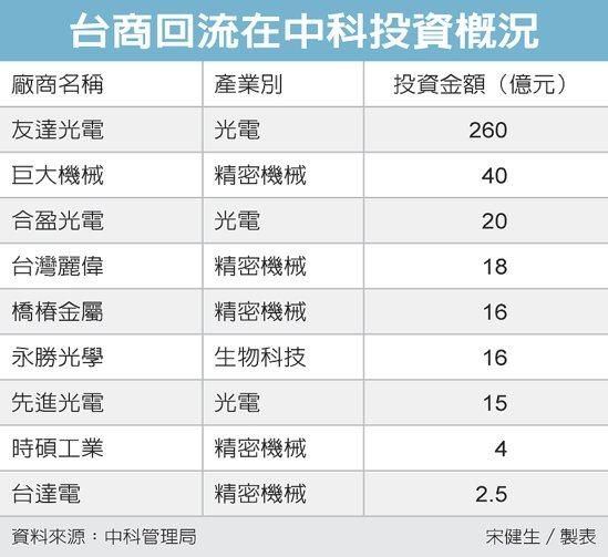 台商回流在中科投資概況 圖/經濟日報提供