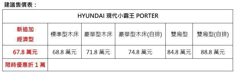 現代小霸王Hyundai Porter建議售價。 圖/Hyundai提供
