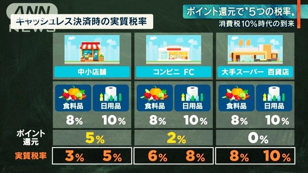 非現金支付依照消費場所的不同,也有不同的還元優惠,各種方案也因此讓許多日本民眾覺...