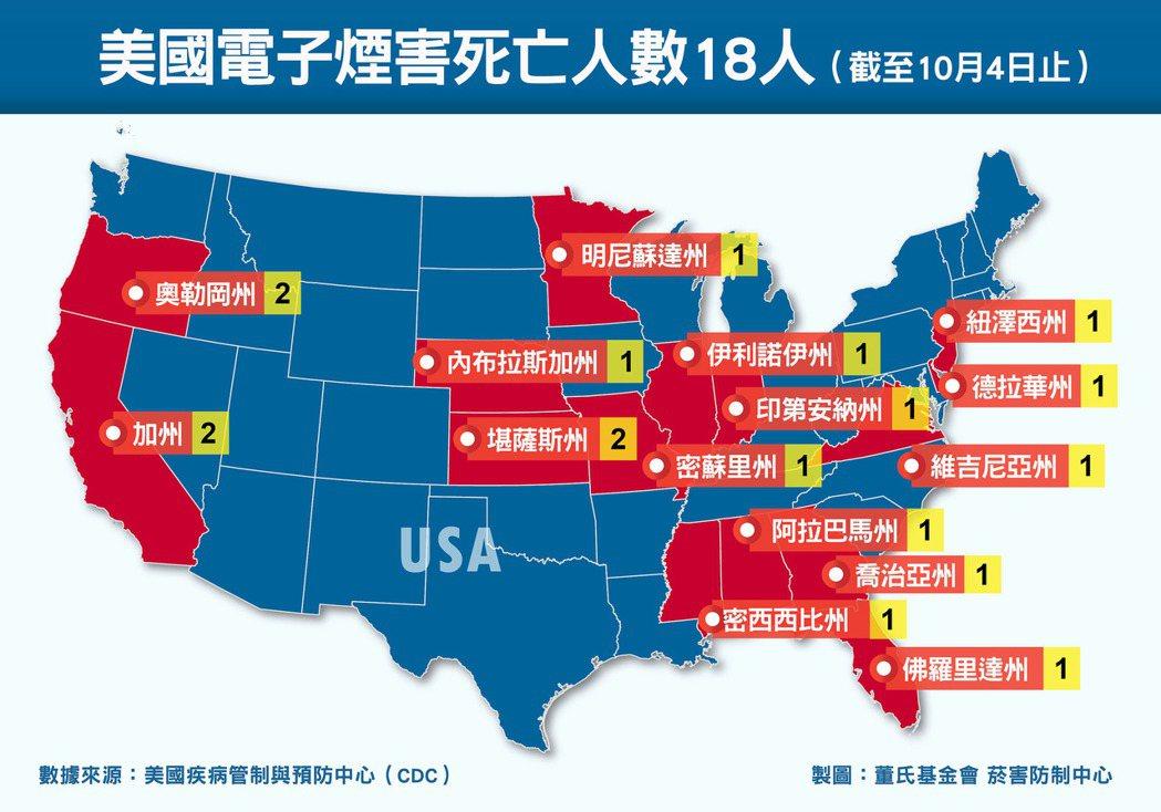 美國8月起爆發電子煙有關肺部損傷事件,至今通報病例當中有8人死亡。圖/董氏基金會...