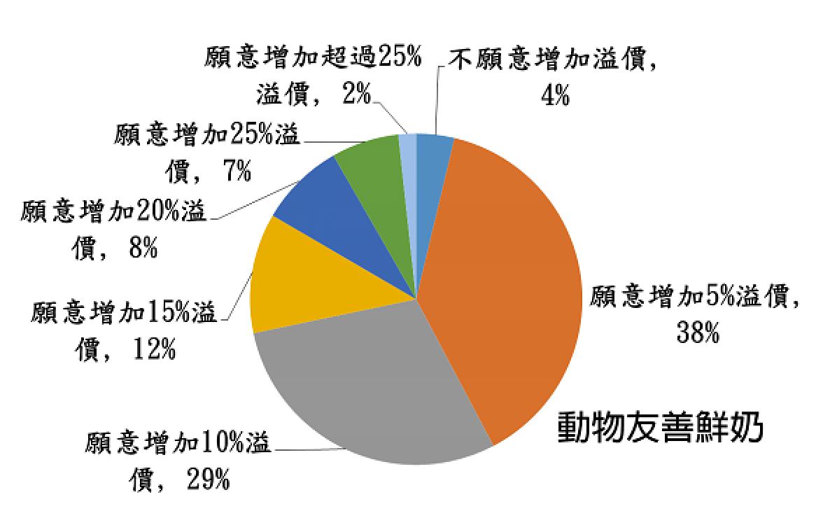 在350份會喝鮮奶的受訪者中,9成6的人可接受5%以上的加價。圖/李佳蓉提供