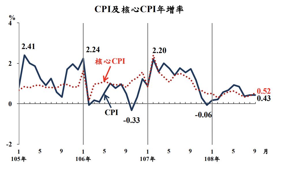 主計總處今(5)日公布9月消費者物價指數(CPI),較上年同月漲0.43%,並計...