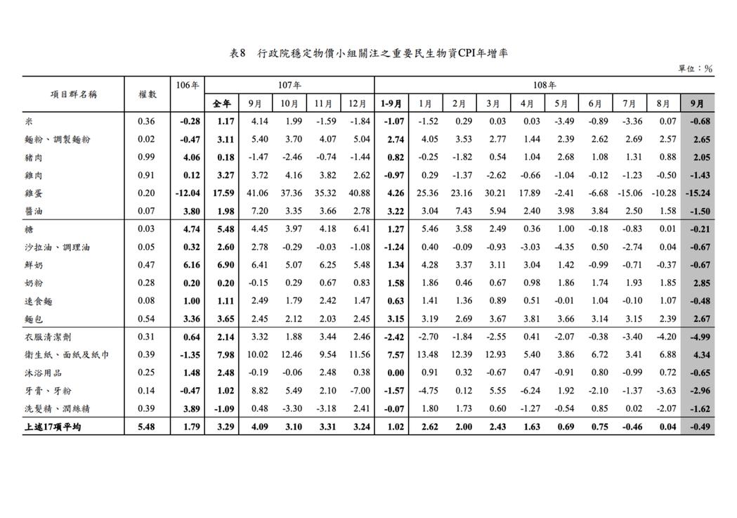 主計總處指出,行政院穩定物價小組關注的17項重要民生物資,平均CPI下跌0.49...