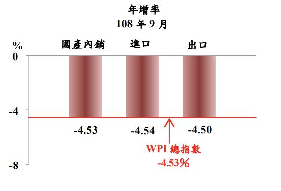 主計總處今(5)日公布9月物價概況,衡量廠商出貨價格的躉售物價指數(WPI)連五...