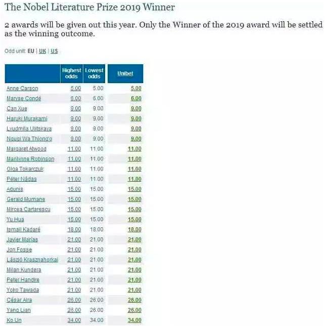 英國博彩公司Nicer Odds截至上周五的預測名單中,以加拿大女詩人安妮卡爾森...