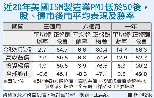 近20年美國ISM製造業PMI低於50後,股、債市後市平均表現及勝率。