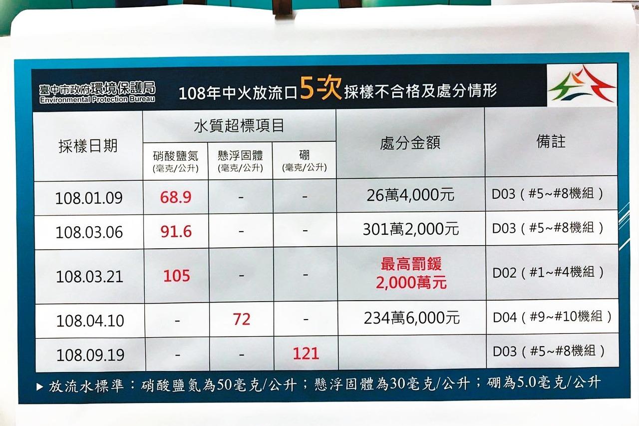 台中市環保局上午開記者會,表示中火放流水今年5度超標。 記者洪敬浤/攝影