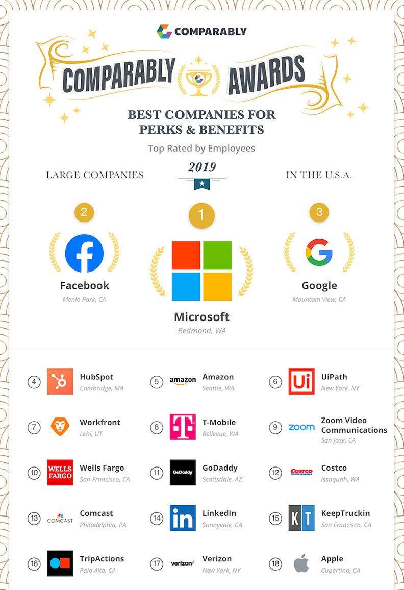 圖/Comparably公布「2019年最佳津貼和福利的公司」排行榜。取自Com...