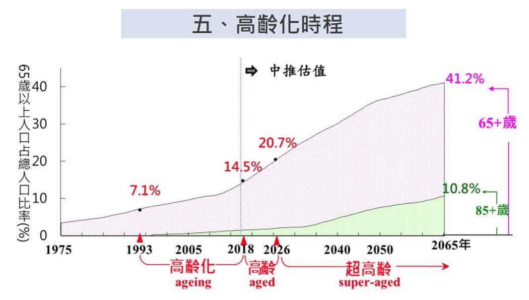 國際上將65歲以上人口占總人口比率達到7%、14%及20%,分別稱為高齡化社會、高齡社會及超高齡社會。資料來源:國家發展委員會「中華民國人口推估(2018至2065年)」 ,2018年8月。 翻攝自 國發會網站