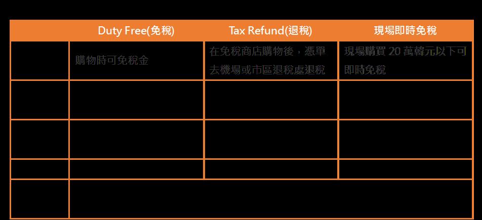 韓國退稅金額標準。 圖/FunTime