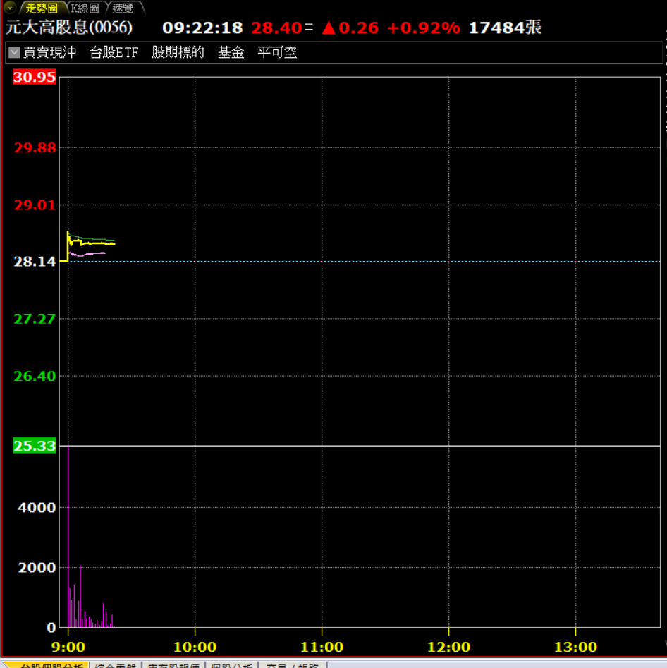元大高股息今天爆出搶股息的熱烈買盤。券商軟體