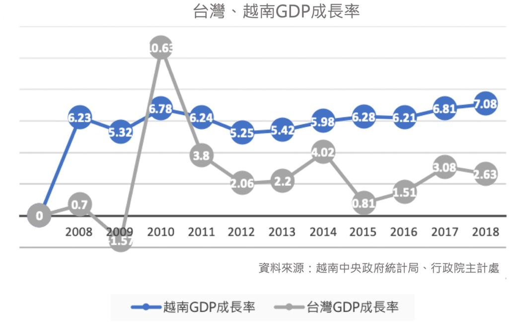 台、越兩地GDP成長圖。圖/21世紀不動產提供