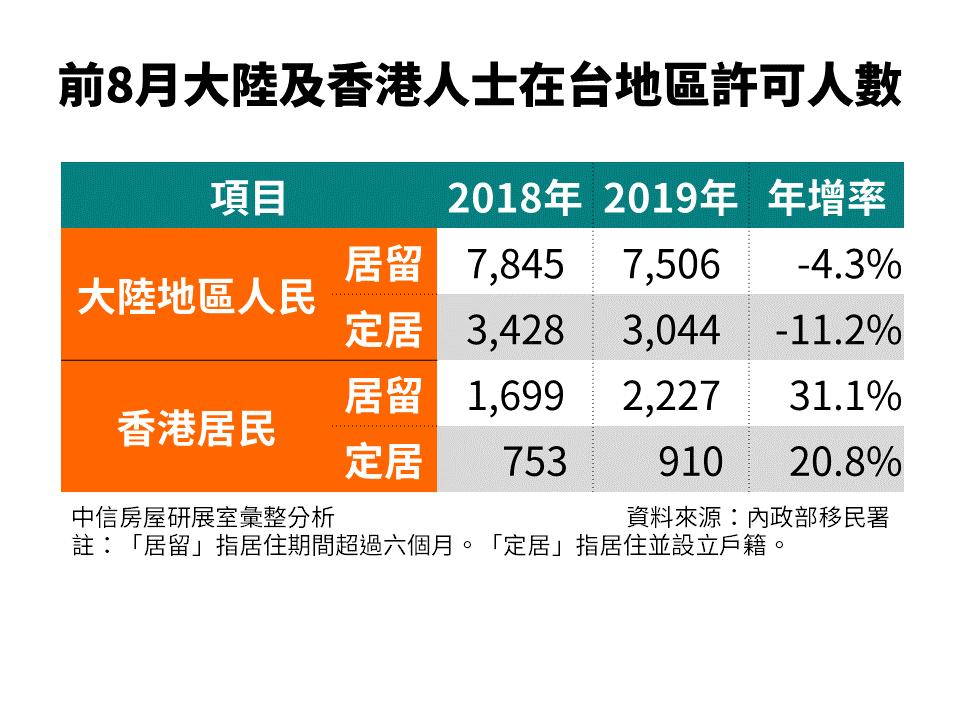 前8月大陸、香港人士在台許可人數整理表。圖/中信房屋研展室提供