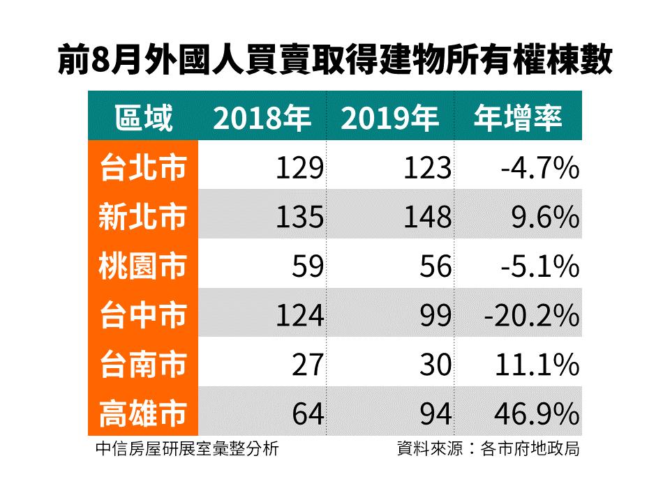 前8月外國人買賣取得建物所有權棟數。圖/中信房屋研展室提供