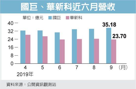 國巨、華新科近六月營收 圖/經濟日報提供