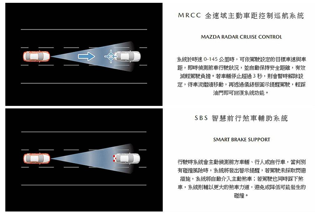Mazda CX-30全車系標配MRCC全速域主動車距控制巡航系統、SBS智慧前...