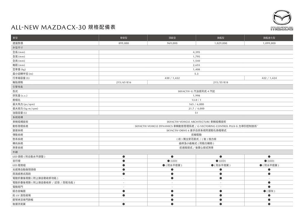 Mazda CX-30售價、規格一覽。 圖/Mazda提供