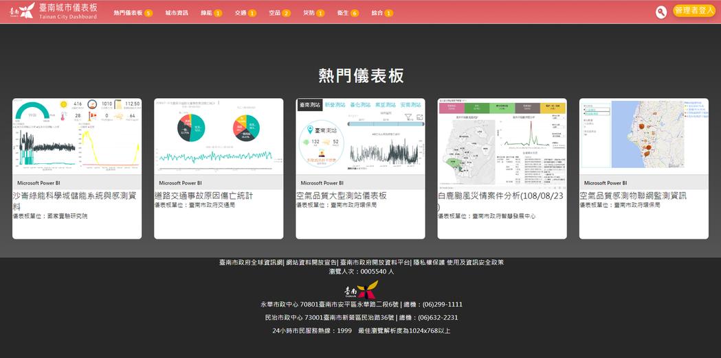 臺南城市儀表板網站全新改版。 臺南市政府智慧發展中心/提供