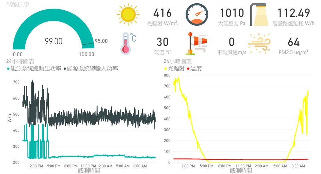 沙崙綠能科學城儲能系統與感測資料。 臺南市政府智慧發展中心/提供