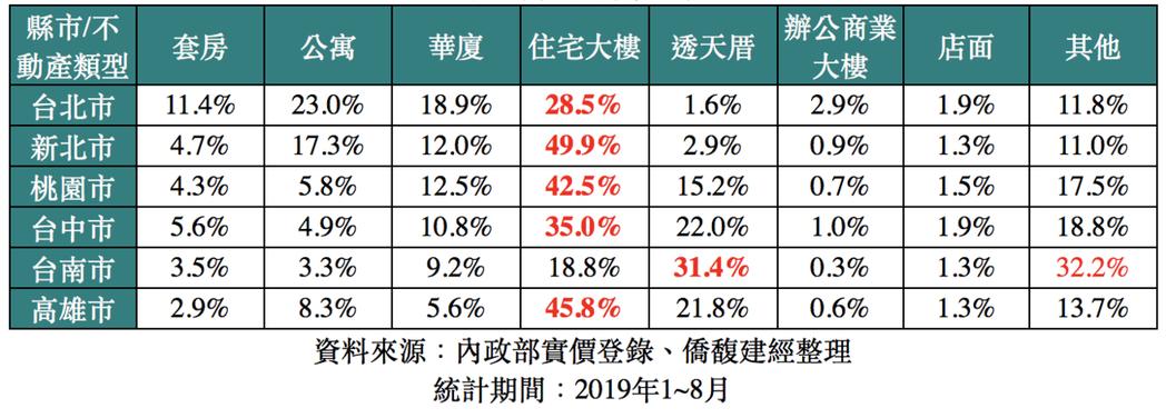 六都不動產交易類型統計表。圖/大家房屋提供