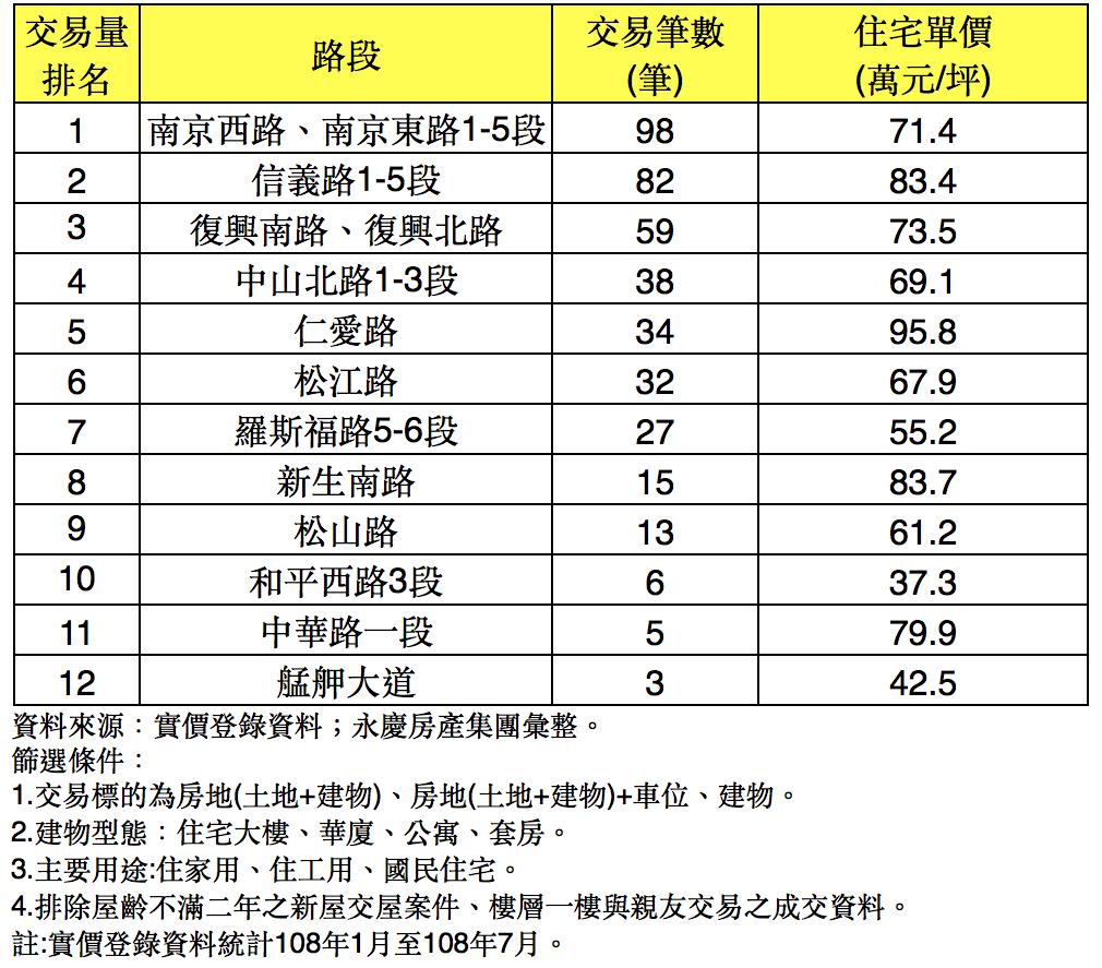 1~7月北市設置「自行車道」周邊房市價量表。圖/永慶房屋提供