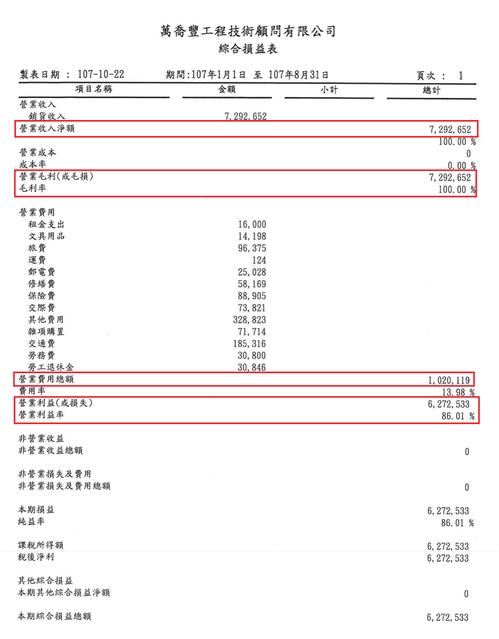 時代力量立委黃國昌公布萬喬豐橋梁檢測公司財報,指出其毛利率高達100%。圖/取自...