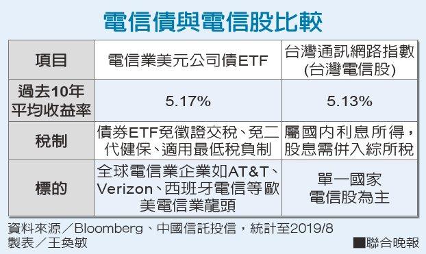 電信債與電信股比較。
