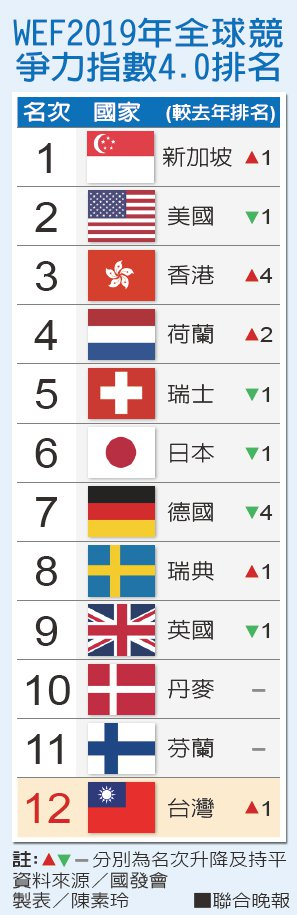 WEF2019年全球競爭力指數4.0排名資料來源/國發會 製表/陳素玲