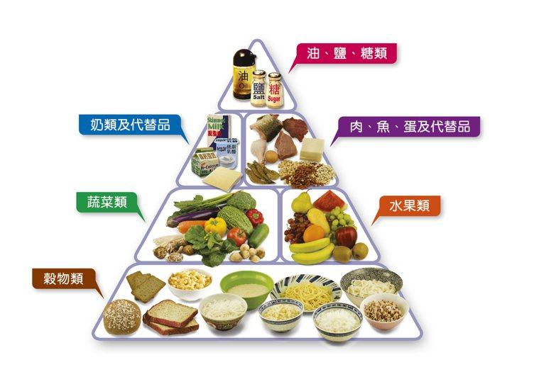 健康飲食金字塔。圖取自香港衛生署官網