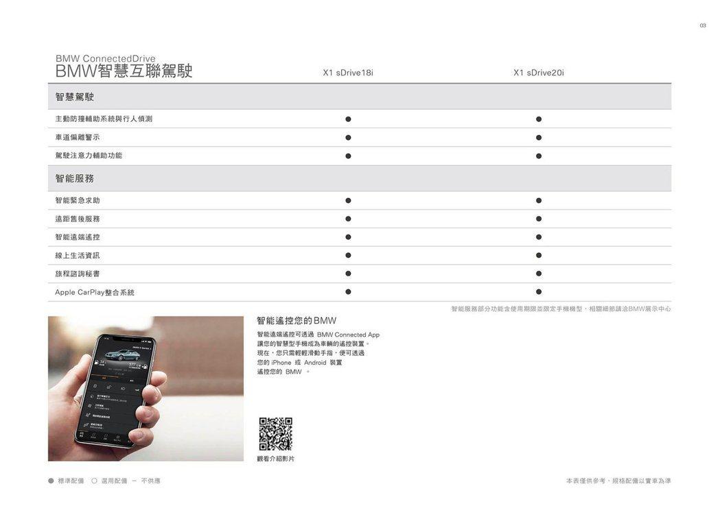 小改款BMW X1配備表。 圖/BMW汎德提供