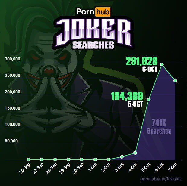 「Joker」成為Pornhub的熱搜關鍵字/圖片截自Pornhub insig...