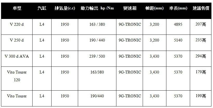 小改款賓士V-Class/Vito Toure簡易規格表與售價一覽。 圖/Mer...
