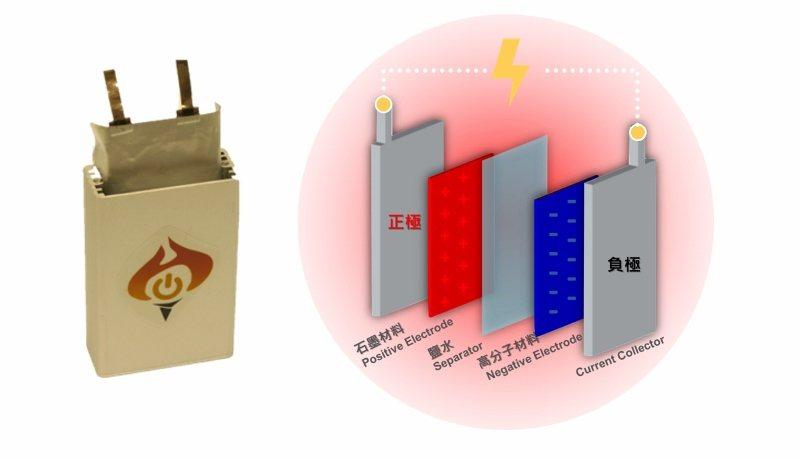 海柏斯的熱電池,具技術創新性與材料特殊性,該公司陸續進行全球專利布局中。...