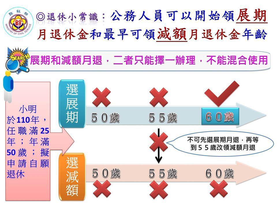 圖/取自公務人員年金改革知多少臉書專頁