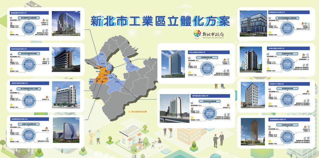 新北市政府今(9)日指出,目前已審核通過十家「都市型工業區立體化」申請案,包括南...