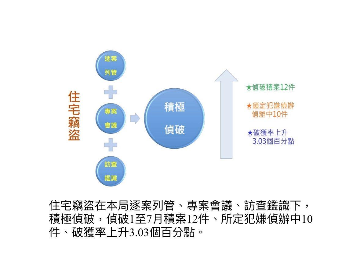 台北市警察局今年防竊成果。圖/記者廖炳棋翻攝