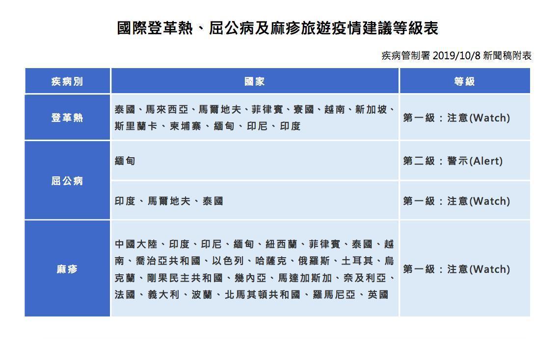 旅遊疫情建議等級表。圖/疾管署提供