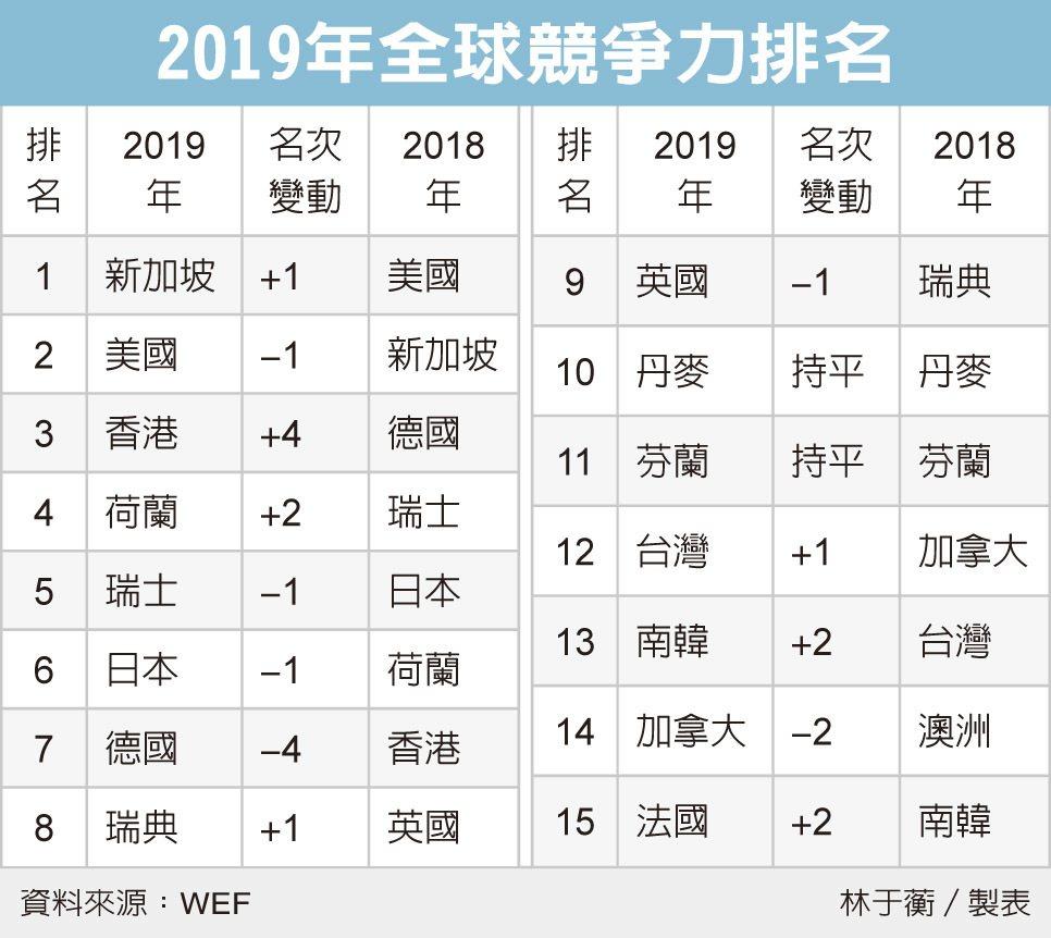 全球競爭力排名 台灣第12