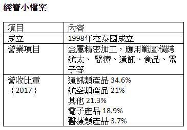 資料來源:經寶 翁至威/製表