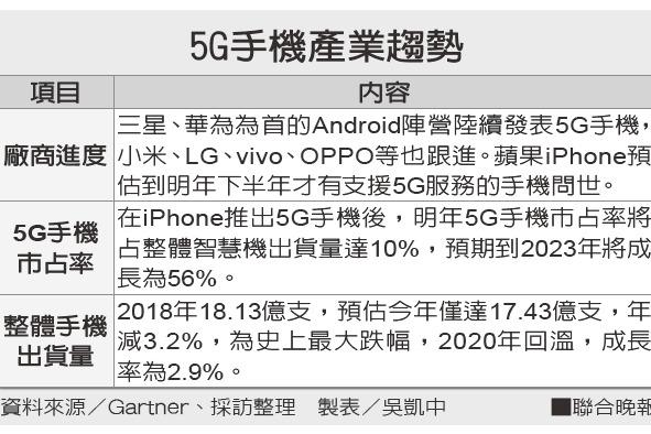 5G手機逐件商轉 明年出貨估占1成