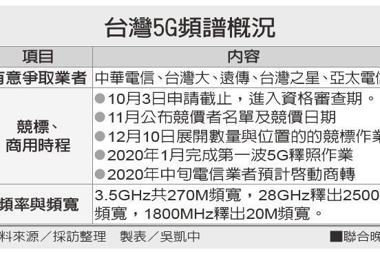 台灣5G商轉 最快要明年中