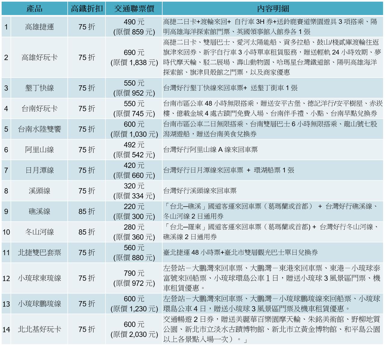 目前台灣高鐵公司「交通聯票」共計14條路線。圖/台灣高鐵公司提供