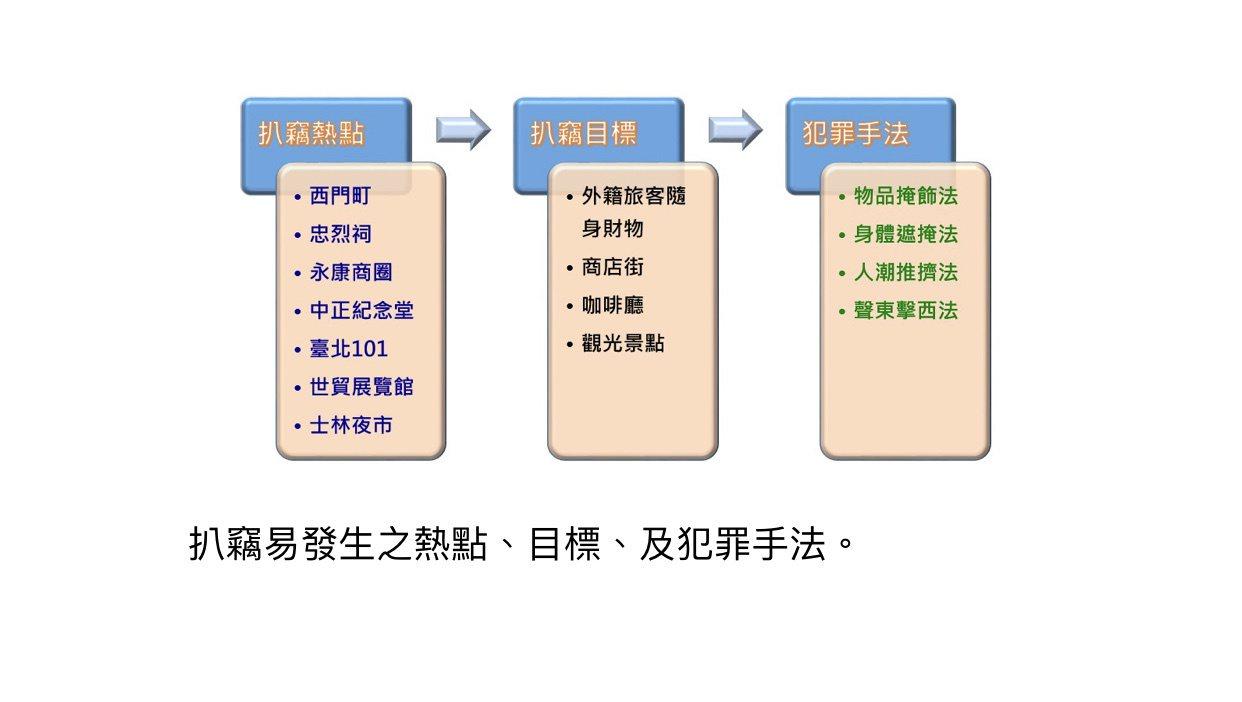 台北市警方分析竊案常見手法與地點。圖/記者廖炳棋翻攝