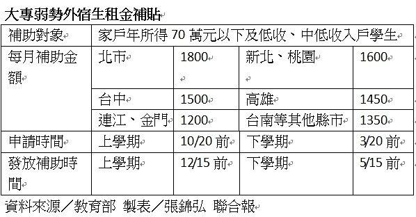 大專外宿生租金補貼一覽表。製表/張錦弘