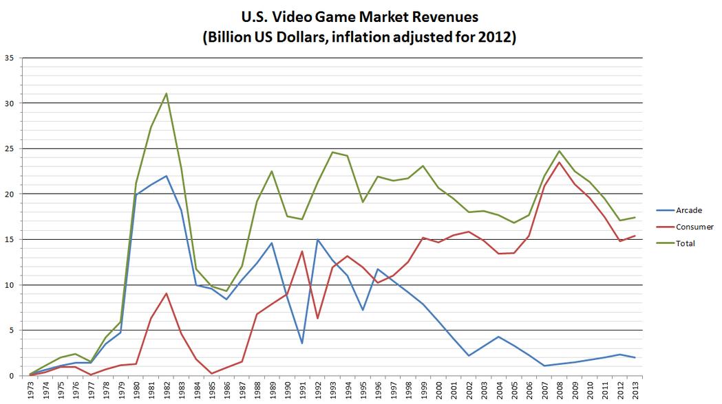 圖中明顯可見1983年美國遊戲業營收大跌。藍線:美國街機市場營收。紅線:美國家機...